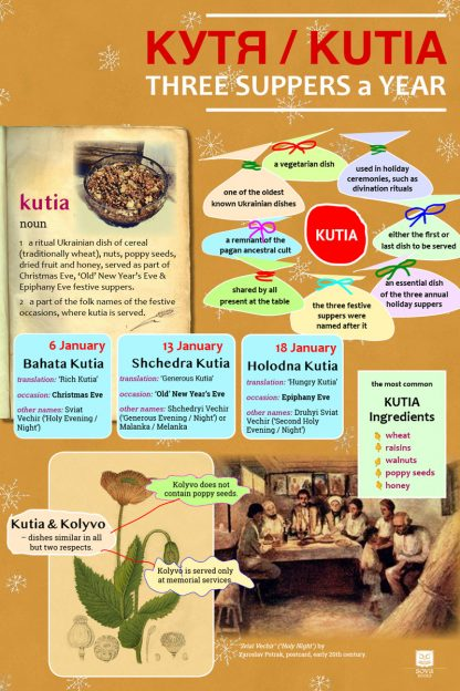 Infografic on Ukrainian ritual dish 'kutia' and three feast supers when 'kutia' is served